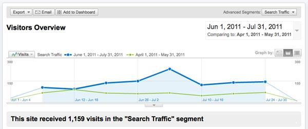 Google visitors